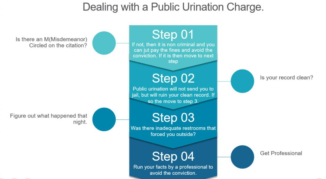 Details how a person should approach a Public Urination Charge in Downtown Fullerton