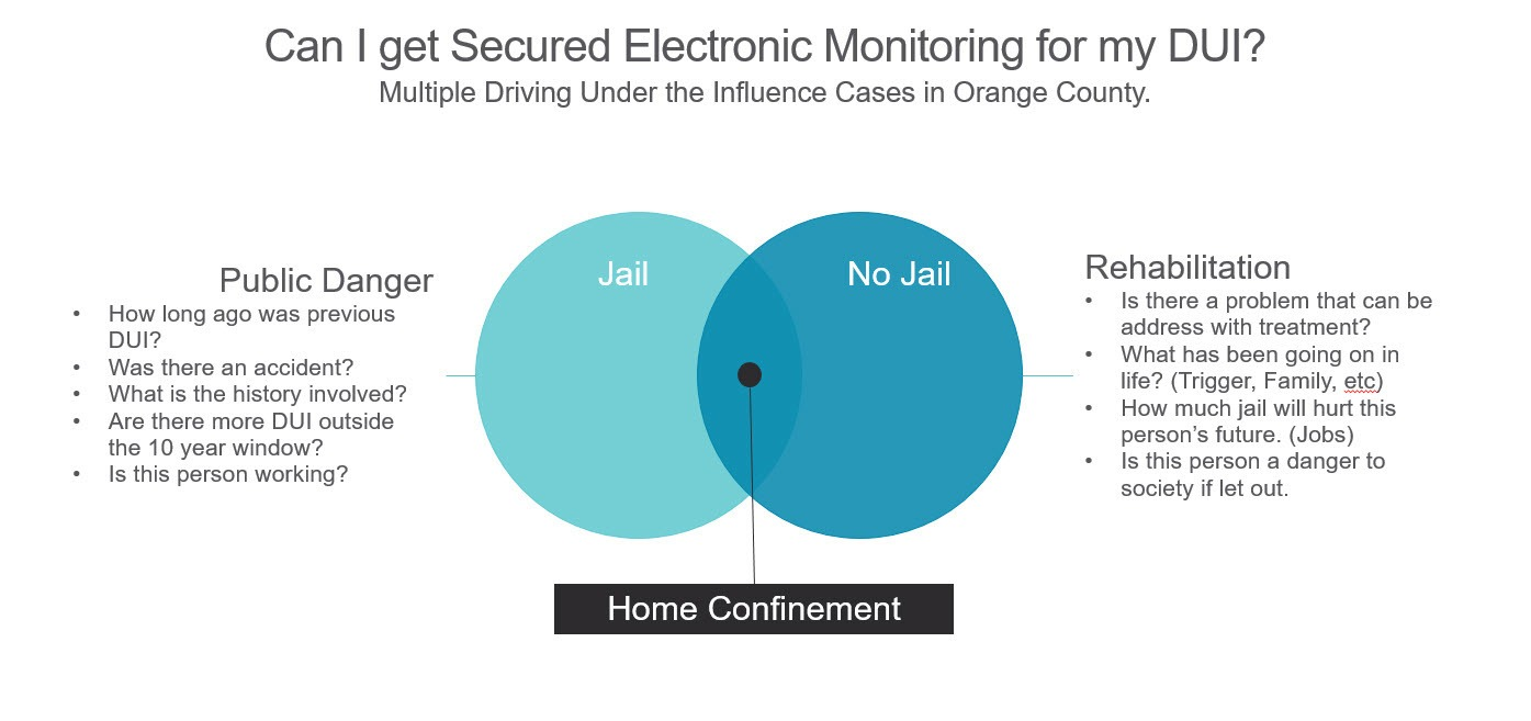 Details out the factors for getting Home Confinement in Orange County 2nd DUIs