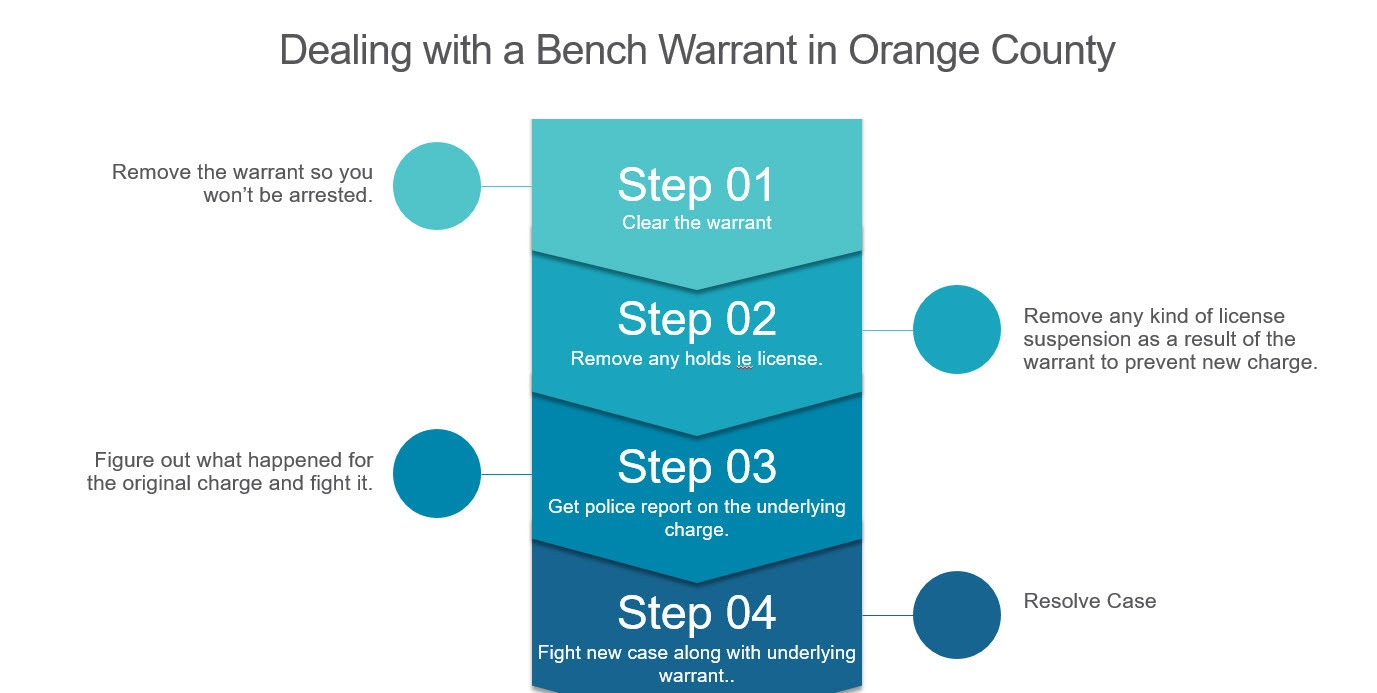 Illustrates the steps to deal with a Bench Warrant in Orange County