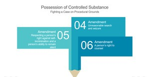 Illustrates different ways to fight a posession charge.