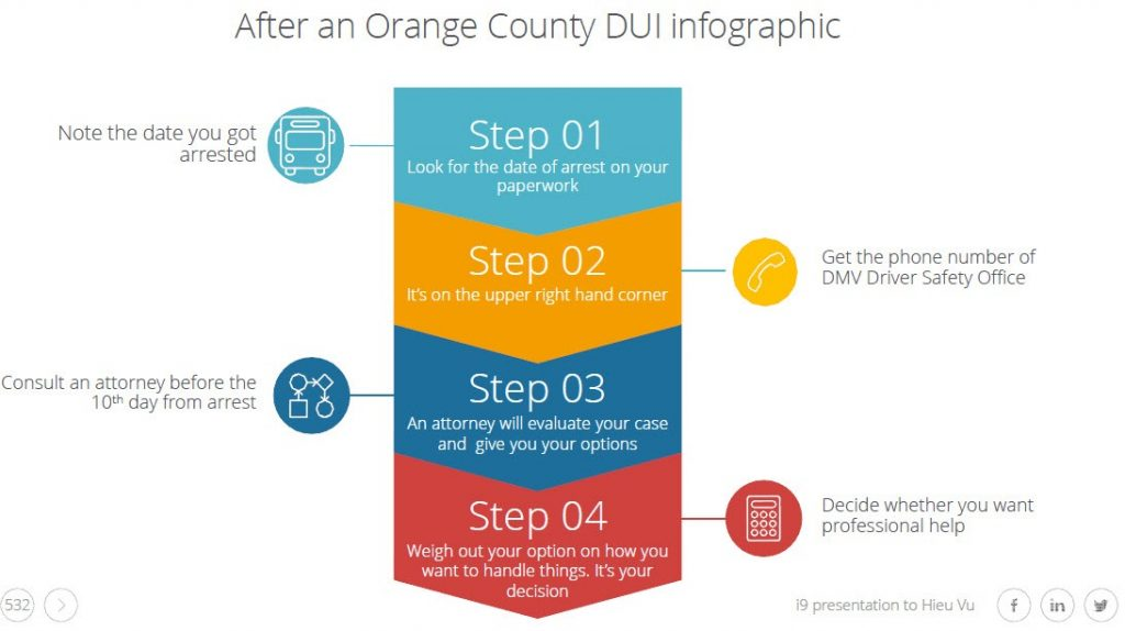 describes thesteps to take after a DUI