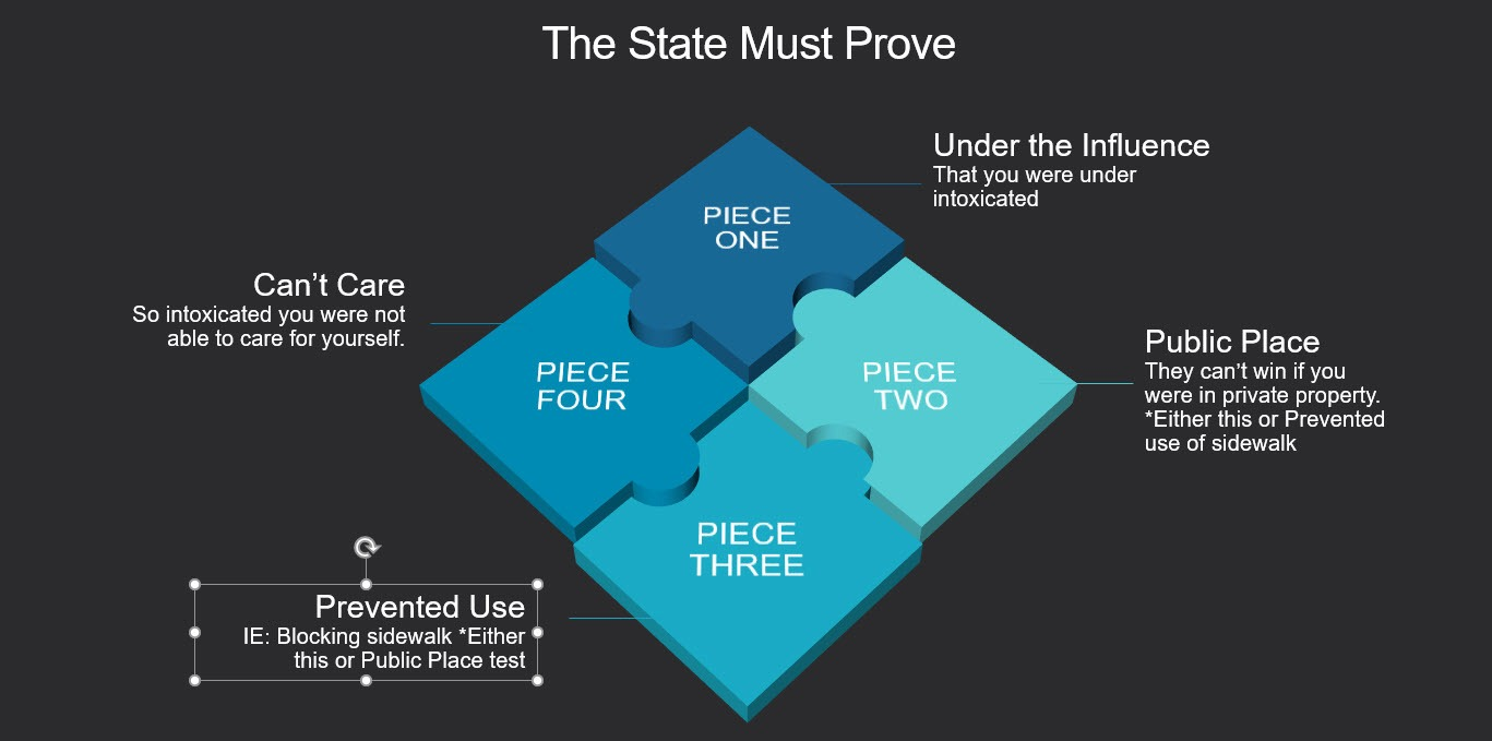 Chart illustrating what the state must prove to make their case