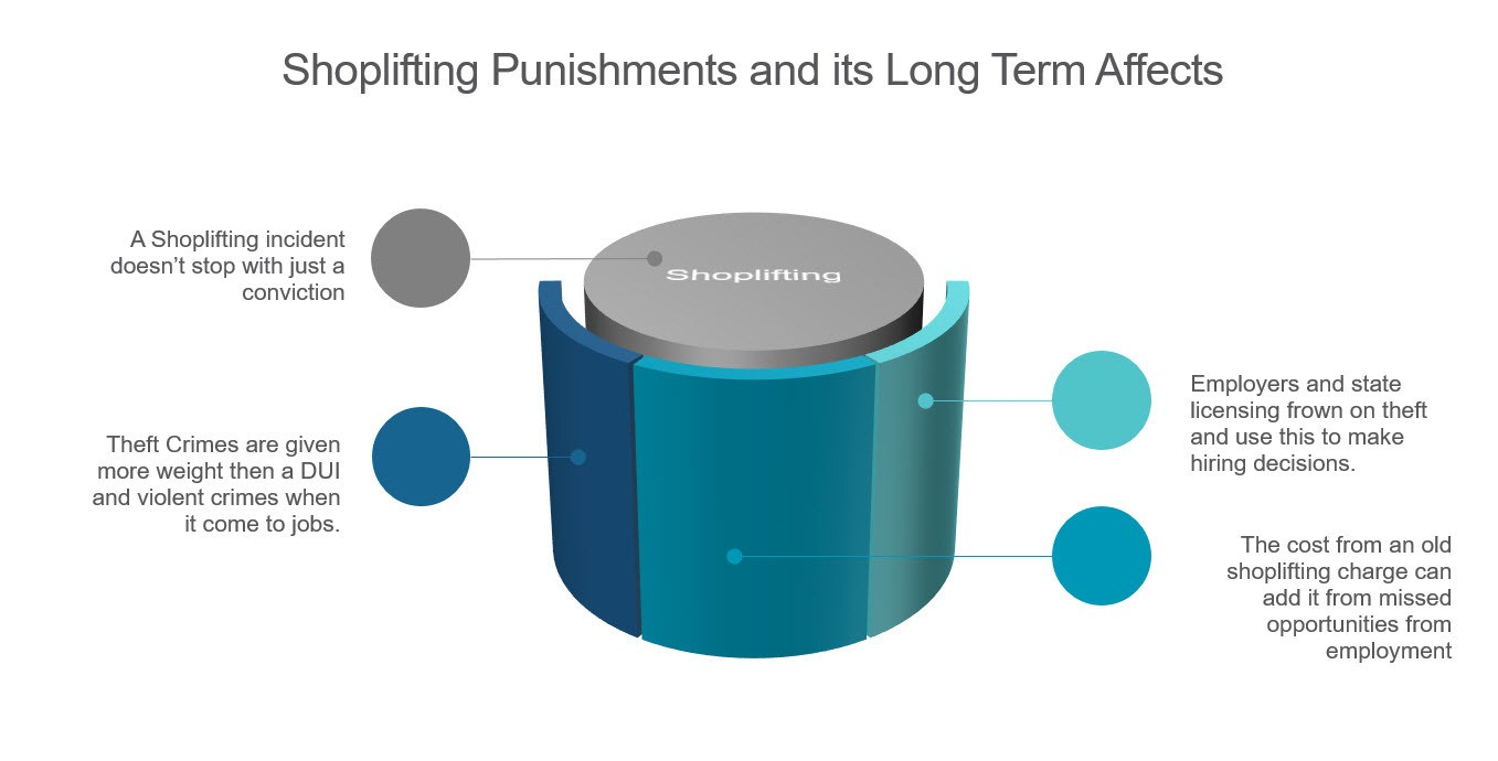 Graphic showing what happens after conviction on Sholifting